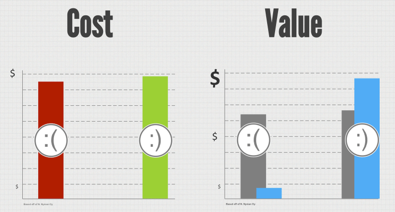 Cost Versus Value of User Experience