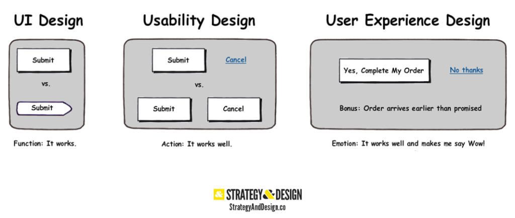 How to explain to your boss what is User Experience