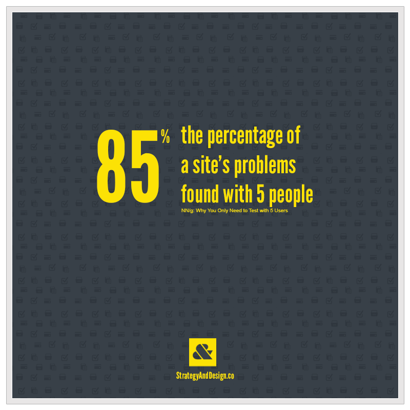 85% of a website's problems are found with only 5 users