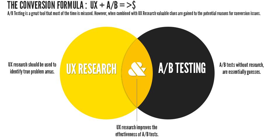 UX Conversion Formula